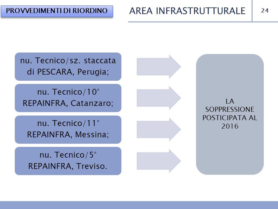 24 AREA INFRASTRUTTURALE PROVVEDIMENTI DI RIORDINO nu. Tecnico/sz. staccata di PESCARA, Perugia; nu. Tecnico/10° REPAINFRA, Catanzaro; nu. Tecnico/11°