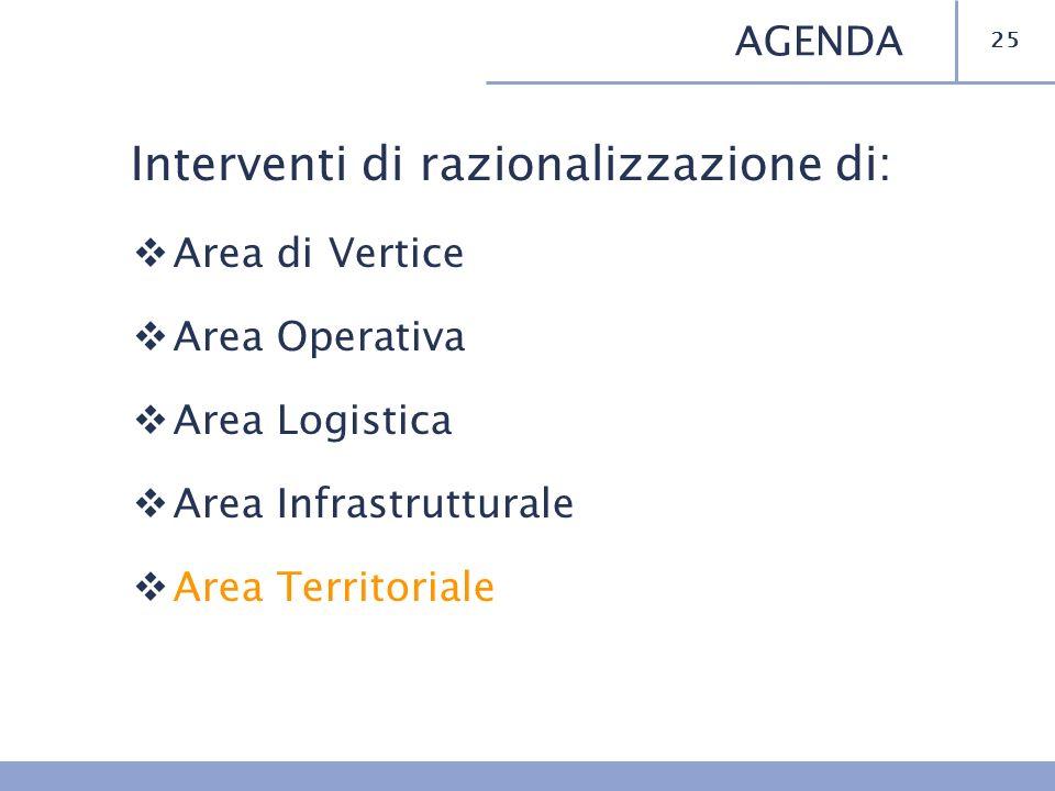 Interventi di razionalizzazione di: Area di Vertice Area Operativa Area Logistica Area Infrastrutturale Area Territoriale 25 AGENDA