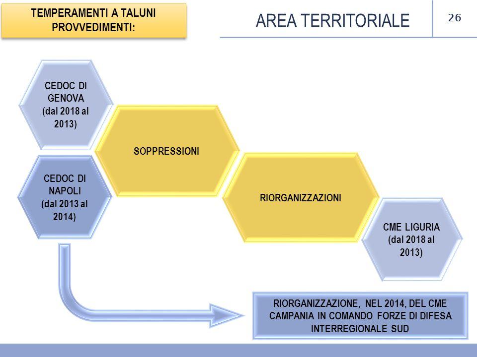 26 AREA TERRITORIALE TEMPERAMENTI A TALUNI PROVVEDIMENTI: SOPPRESSIONI RIORGANIZZAZIONI CEDOC DI NAPOLI (dal 2013 al 2014) CEDOC DI GENOVA (dal 2018 a