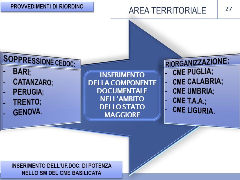 27 AREA TERRITORIALE PROVVEDIMENTI DI RIORDINO INSERIMENTO DELLUF.DOC. DI POTENZA NELLO SM DEL CME BASILICATA