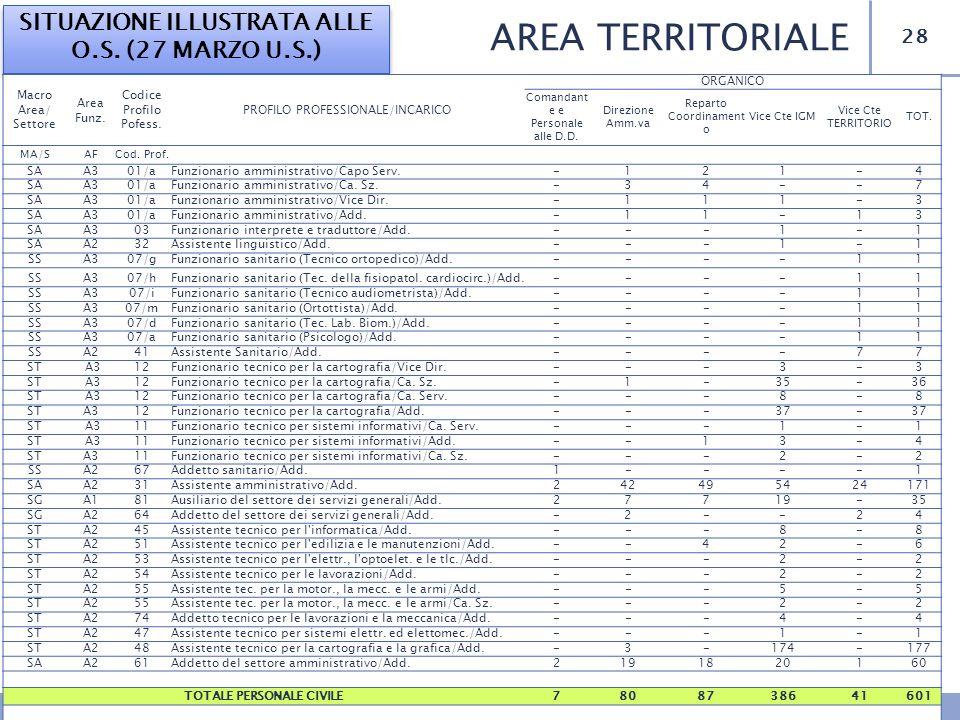 28 AREA TERRITORIALE SITUAZIONE ILLUSTRATA ALLE O.S. (27 MARZO U.S.) Macro Area/ Settore Area Funz. Codice Profilo Pofess. PROFILO PROFESSIONALE/INCAR