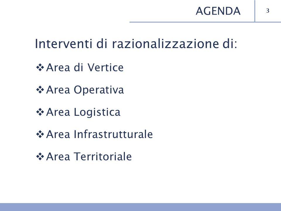 Interventi di razionalizzazione di: Area di Vertice Area Operativa Area Logistica Area Infrastrutturale Area Territoriale 3 AGENDA