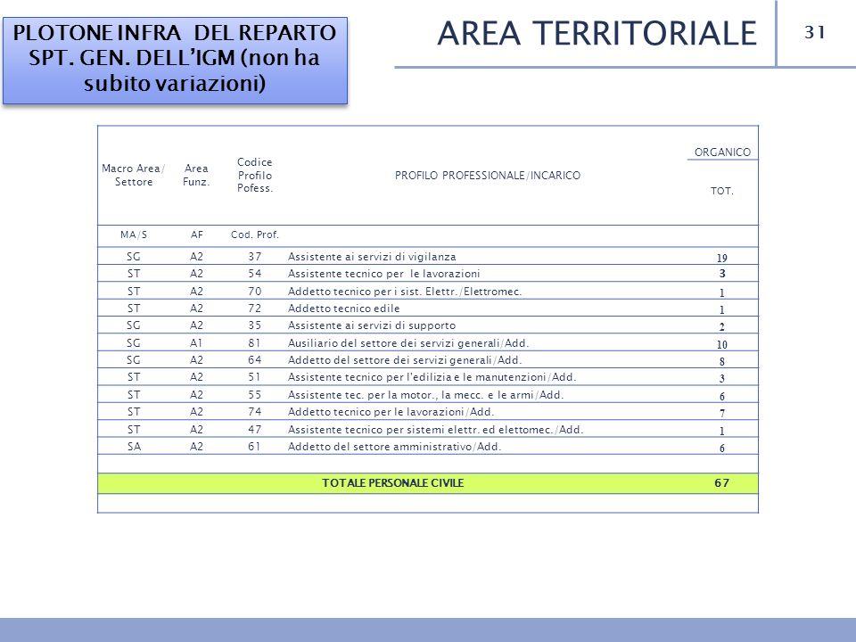 31 AREA TERRITORIALE PLOTONE INFRA DEL REPARTO SPT. GEN. DELLIGM (non ha subito variazioni) Macro Area/ Settore Area Funz. Codice Profilo Pofess. PROF
