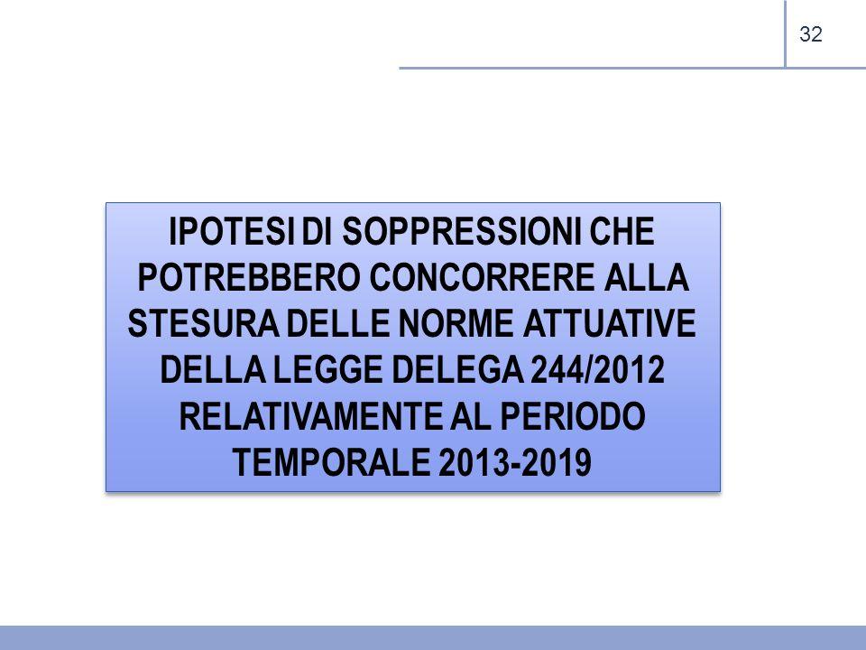 32 IPOTESI DI SOPPRESSIONI CHE POTREBBERO CONCORRERE ALLA STESURA DELLE NORME ATTUATIVE DELLA LEGGE DELEGA 244/2012 RELATIVAMENTE AL PERIODO TEMPORALE