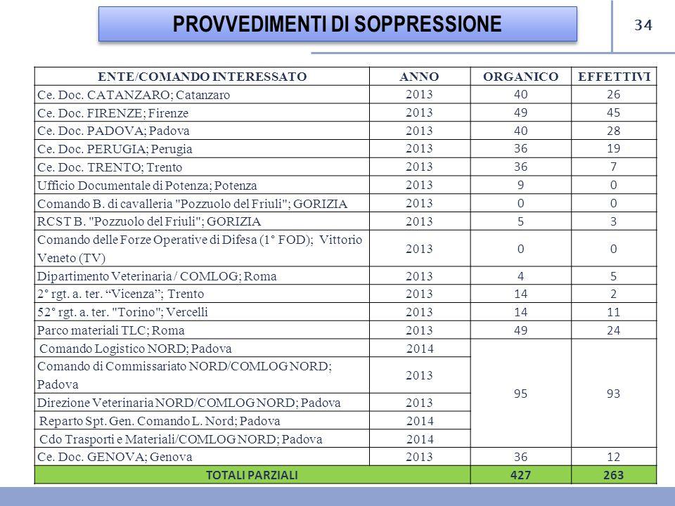 34 PROVVEDIMENTI DI SOPPRESSIONE ENTE/COMANDO INTERESSATOANNO ORGANICOEFFETTIVI Ce. Doc. CATANZARO; Catanzaro 2013 4026 Ce. Doc. FIRENZE; Firenze 2013
