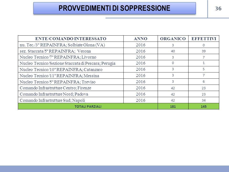 36 PROVVEDIMENTI DI SOPPRESSIONE ENTE/COMANDO INTERESSATOANNO ORGANICOEFFETTIVI nu. Tec./3° REPAINFRA; Solbiate Olona (VA)2016 30 sez. Staccata/5° REP
