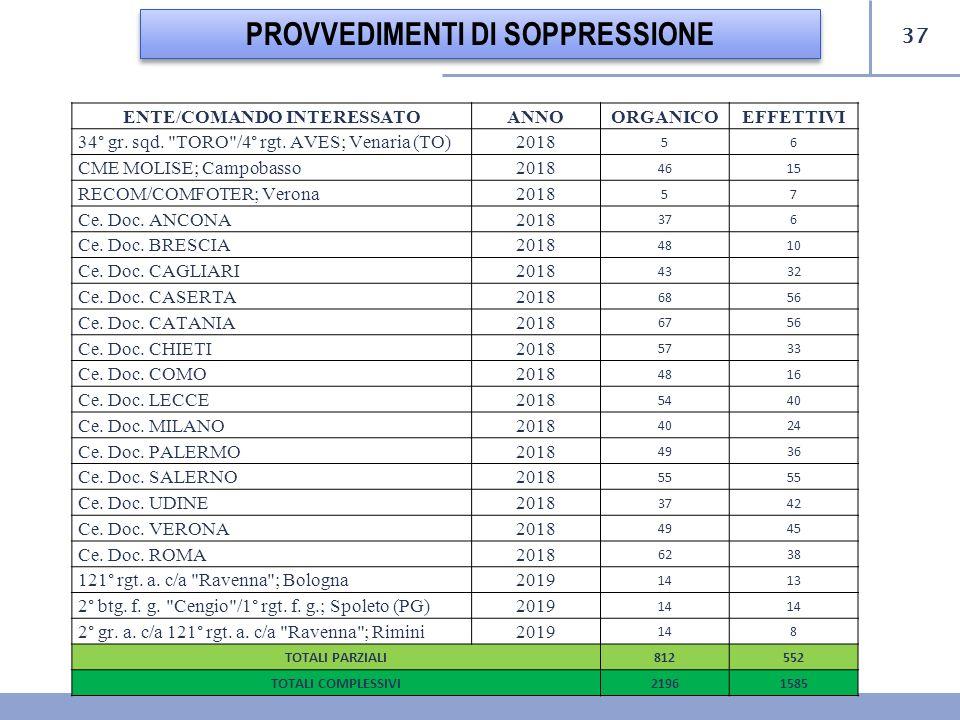 37 PROVVEDIMENTI DI SOPPRESSIONE ENTE/COMANDO INTERESSATOANNO ORGANICOEFFETTIVI 34° gr. sqd.