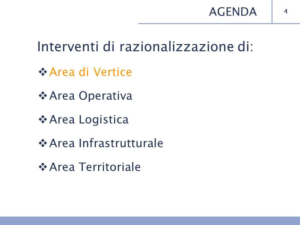 Interventi di razionalizzazione di: Area di Vertice Area Operativa Area Logistica Area Infrastrutturale Area Territoriale 4 AGENDA