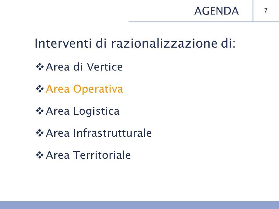 Interventi di razionalizzazione di: Area di Vertice Area Operativa Area Logistica Area Infrastrutturale Area Territoriale 7 AGENDA