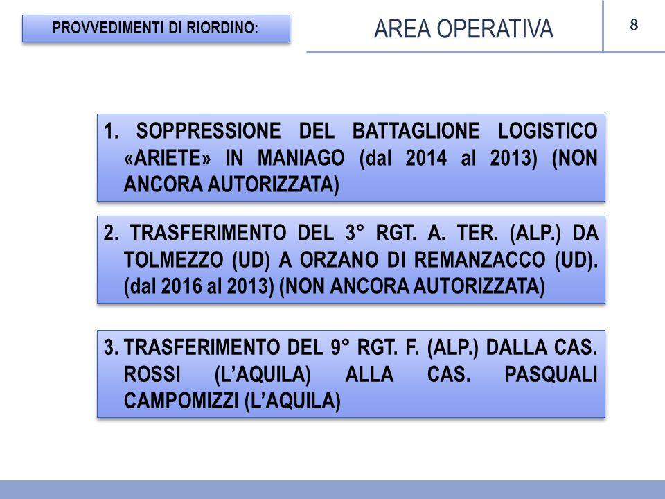 8 AREA OPERATIVA PROVVEDIMENTI DI RIORDINO: 1. SOPPRESSIONE DEL BATTAGLIONE LOGISTICO «ARIETE» IN MANIAGO (dal 2014 al 2013) (NON ANCORA AUTORIZZATA)