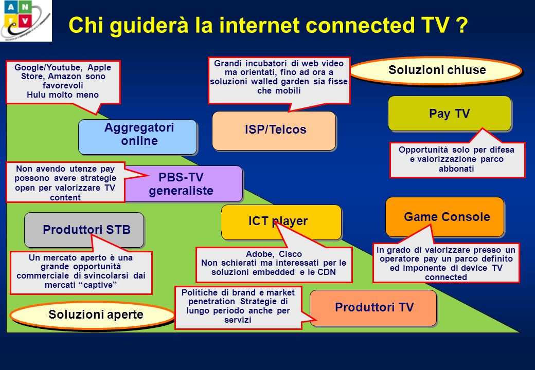 Chi guiderà la internet connected TV .