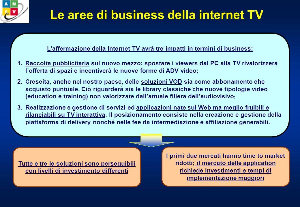 Le aree di business della internet TV Laffermazione della Internet TV avrà tre impatti in termini di business: 1.Raccolta pubblicitaria sul nuovo mezzo; spostare i viewers dal PC alla TV rivalorizzerà lofferta di spazi e incentiverà le nuove forme di ADV video; 2.Crescita, anche nel nostro paese, delle soluzioni VOD sia come abbonamento che acquisto puntuale.