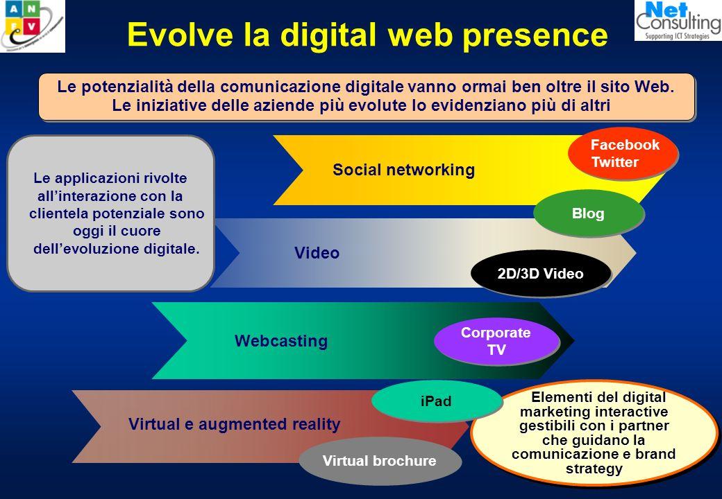 Evolve la digital web presence Virtual brochure Virtual e augmented reality Facebook Twitter Facebook Twitter Webcasting Social networking Le potenzialità della comunicazione digitale vanno ormai ben oltre il sito Web.