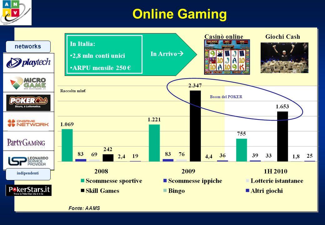 Online Gaming Fonte: AAMS Boom del POKER networks indipendenti In Italia: 2,8 mln conti unici ARPU mensile 250 In Arrivo Casinò onlineGiochi Cash Racc