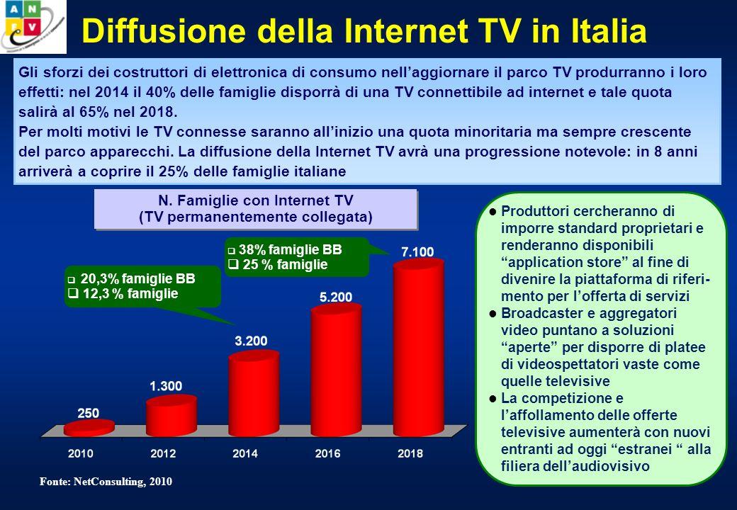 Diffusione della Internet TV in Italia N.