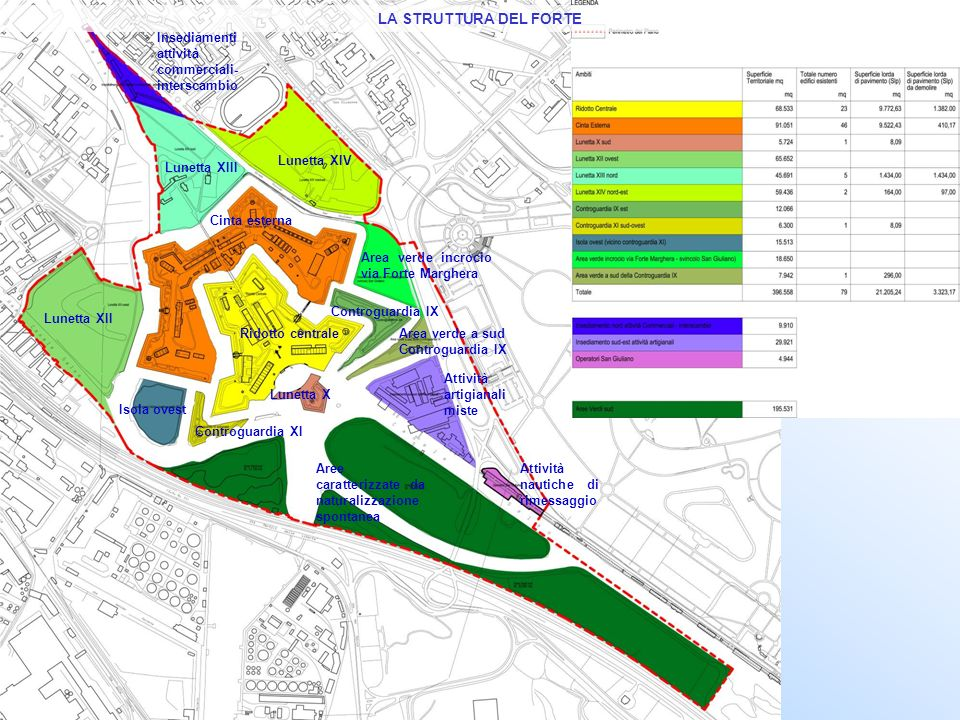 Ridotto centrale Lunetta XIII Lunetta XIV Lunetta XII Cinta esterna Area verde incrocio via Forte Marghera Area verde a sud Controguardia IX Attività