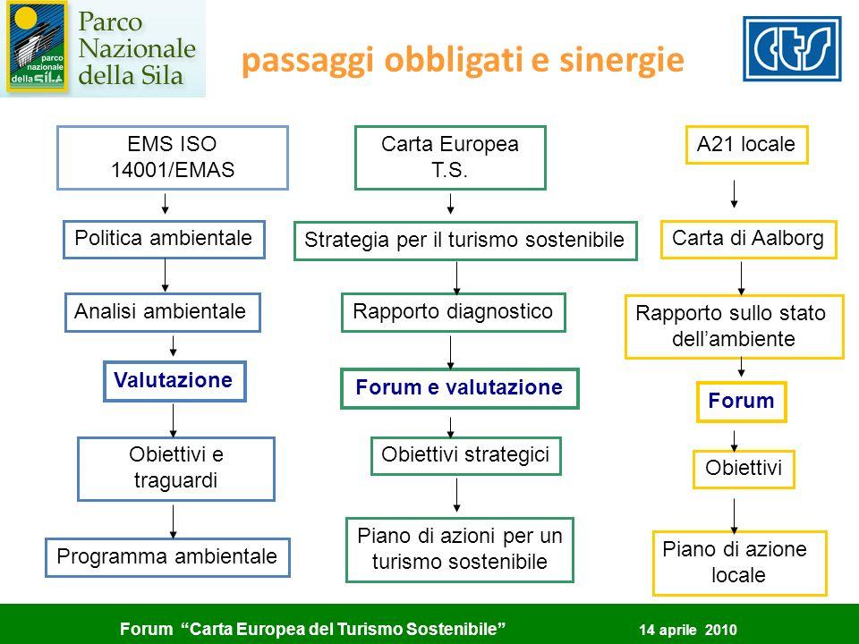 Forum Carta Europea del Turismo Sostenibile 14 aprile 2010 passaggi obbligati e sinergie EMS ISO 14001/EMAS Carta Europea T.S. A21 locale Analisi ambi