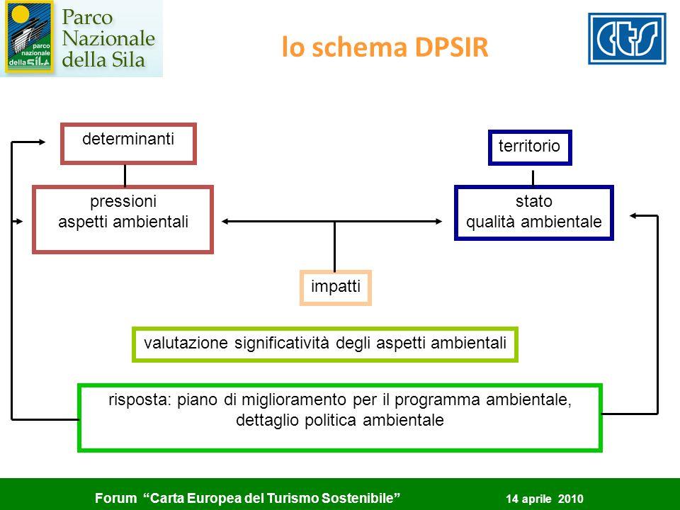 Forum Carta Europea del Turismo Sostenibile 14 aprile 2010 lo schema DPSIR determinanti pressioni aspetti ambientali territorio stato qualità ambienta