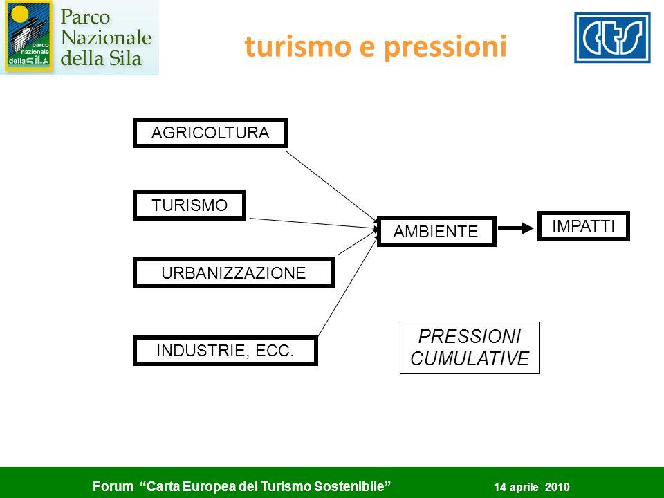 Forum Carta Europea del Turismo Sostenibile 14 aprile 2010 turismo e pressioni AMBIENTE IMPATTI AGRICOLTURA TURISMO URBANIZZAZIONE INDUSTRIE, ECC. PRE