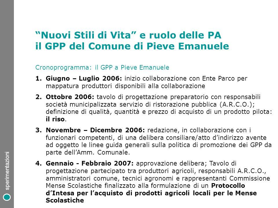 Cronoprogramma: il GPP a Pieve Emanuele 1.Giugno – Luglio 2006: inizio collaborazione con Ente Parco per mappatura produttori disponibili alla collabo