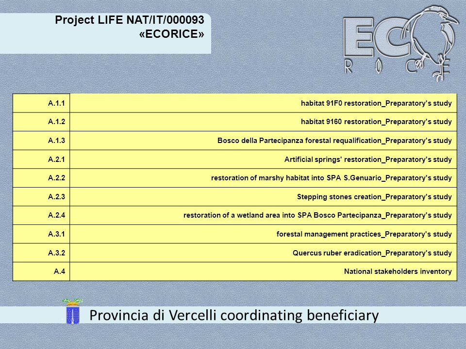 Project LIFE NAT/IT/000093 «ECORICE» Provincia di Vercelli coordinating beneficiary B.1land purchase B.2land purchase B.3land purchase