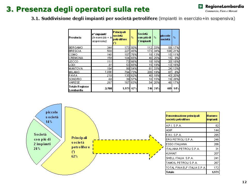 3. Presenza degli operatori sulla rete 3.1.