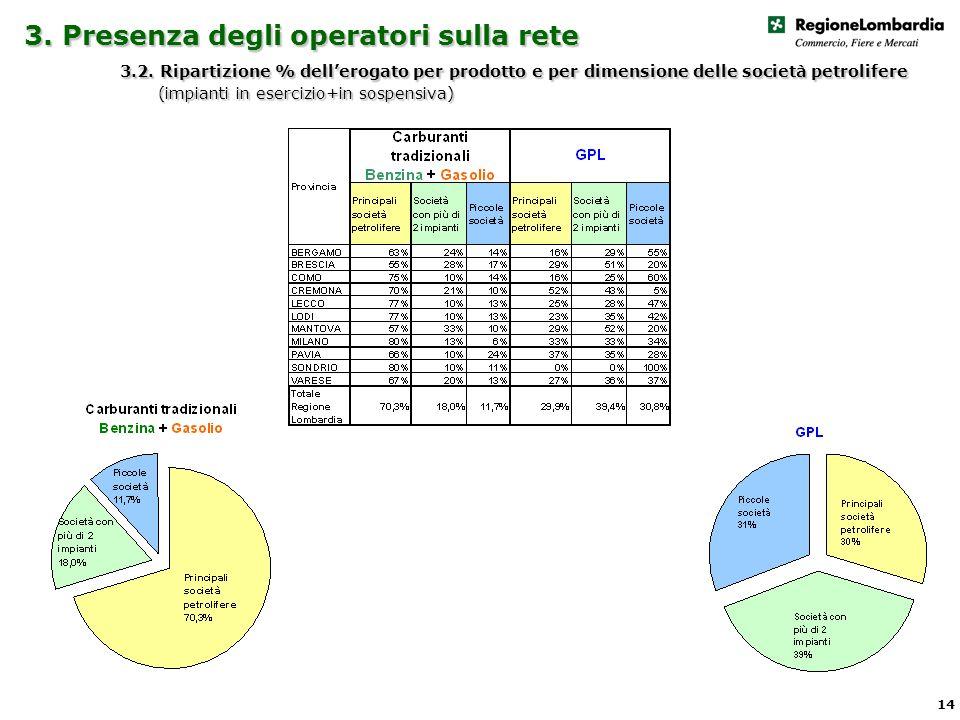3. Presenza degli operatori sulla rete 3.2.
