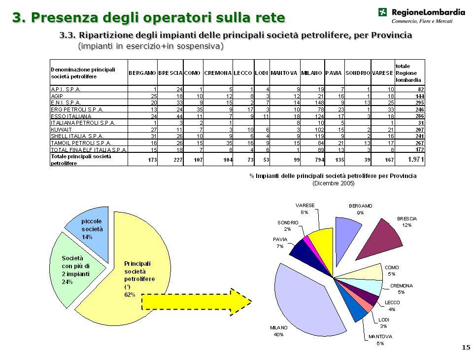 3. Presenza degli operatori sulla rete 3.3.