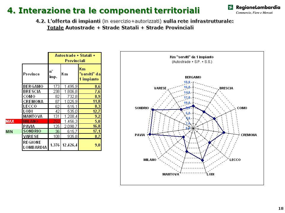 4. Interazione tra le componenti territoriali 4.2.