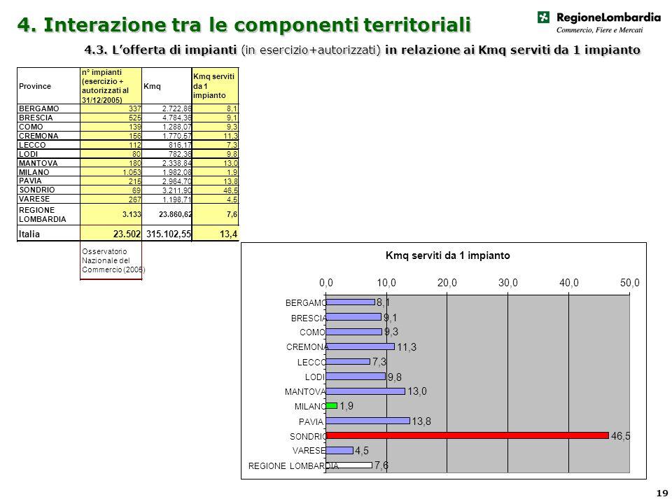 4. Interazione tra le componenti territoriali 4.3.