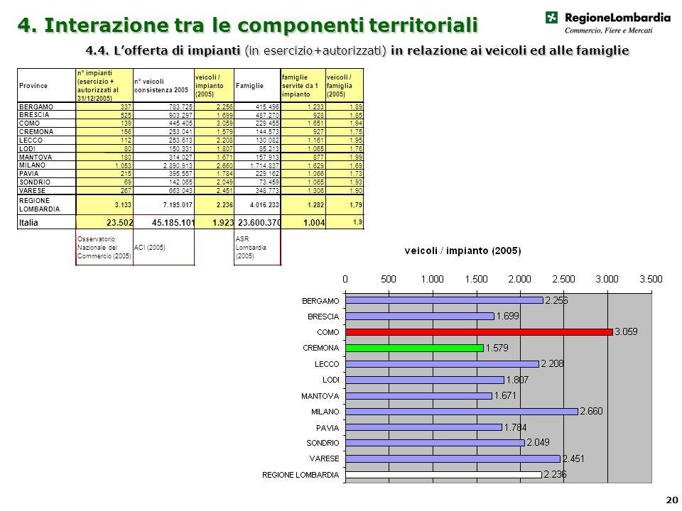 4. Interazione tra le componenti territoriali 4.4.