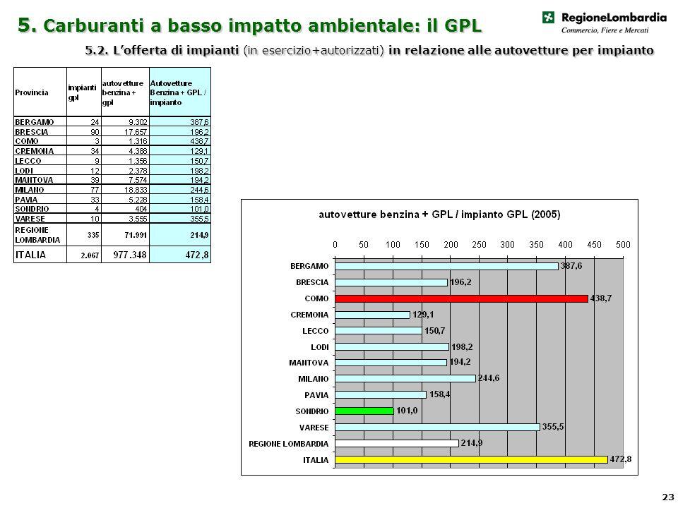 5. Carburanti a basso impatto ambientale: il GPL 5.2.