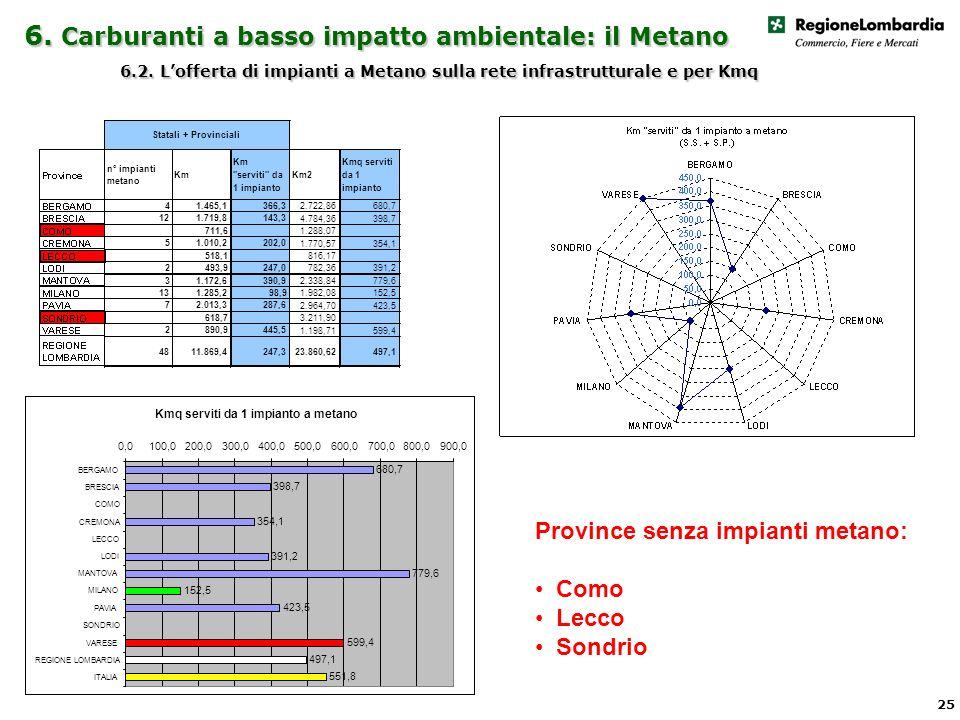 6. Carburanti a basso impatto ambientale: il Metano 6.2.