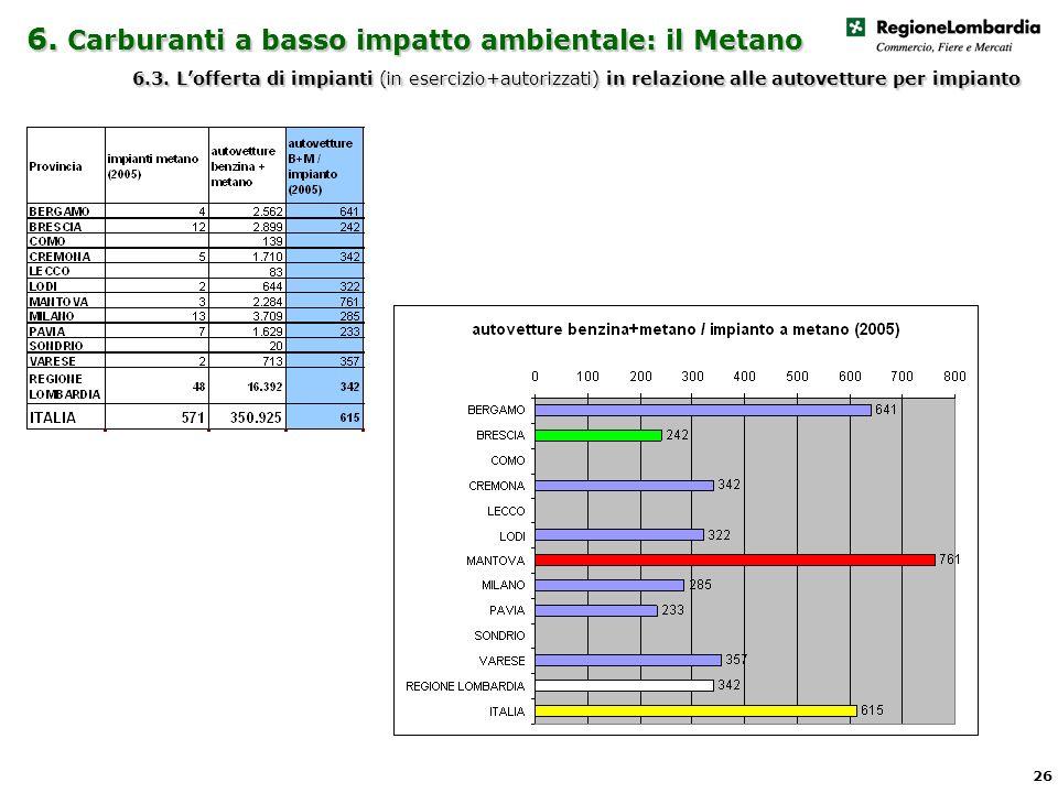 6. Carburanti a basso impatto ambientale: il Metano 6.3.
