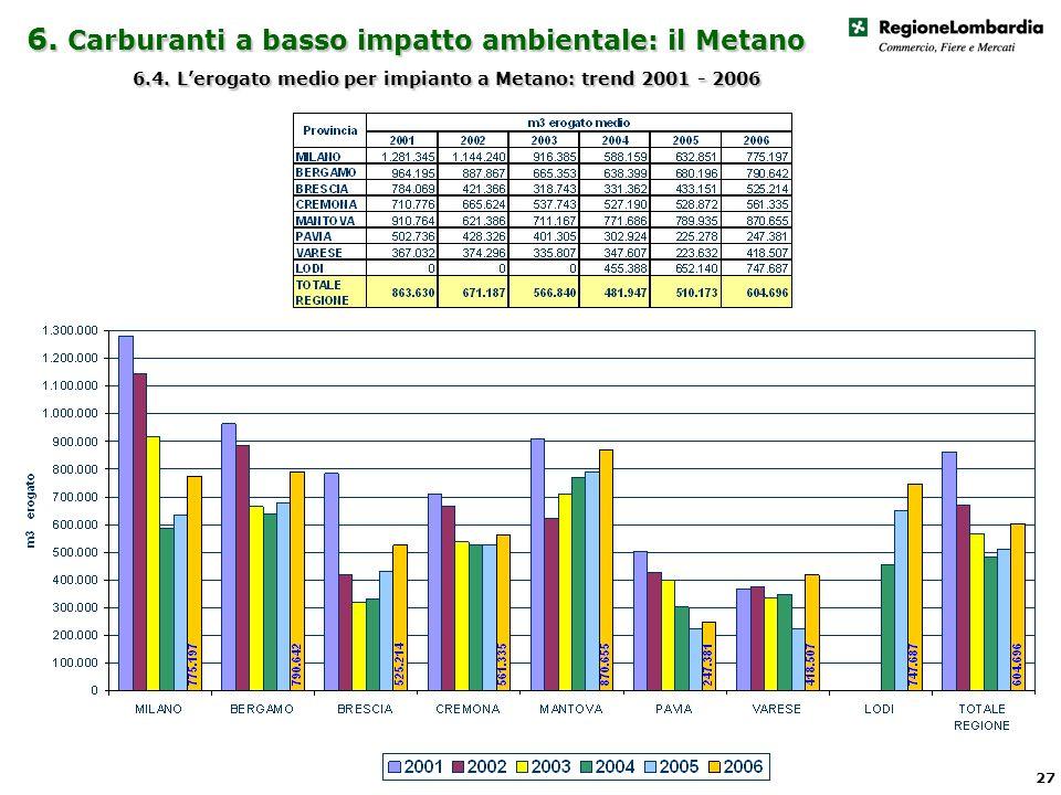 6. Carburanti a basso impatto ambientale: il Metano 6.4.
