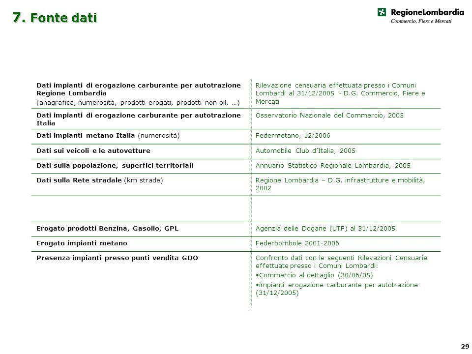 7. Fonte dati 29 Dati impianti di erogazione carburante per autotrazione Regione Lombardia (anagrafica, numerosità, prodotti erogati, prodotti non oil