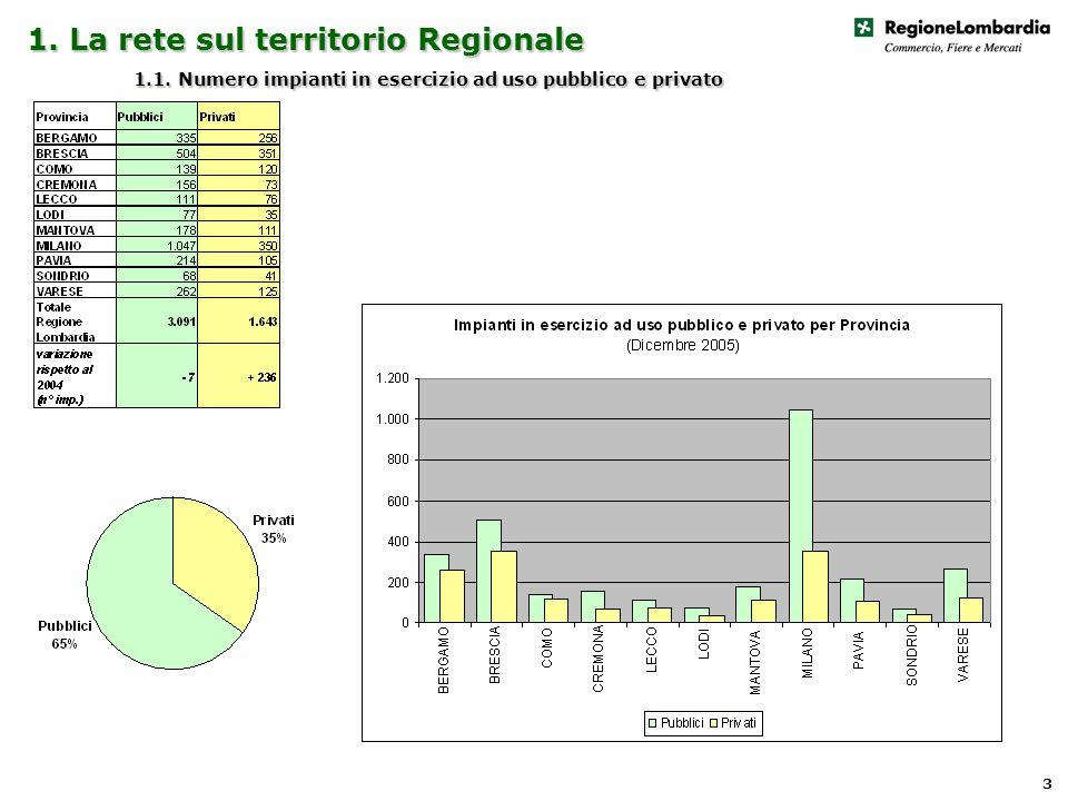 1. La rete sul territorio Regionale 1.1. Numero impianti in esercizio ad uso pubblico e privato 3