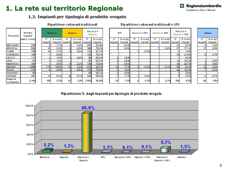1. La rete sul territorio Regionale 1.3. Impianti per tipologia di prodotto erogato 5