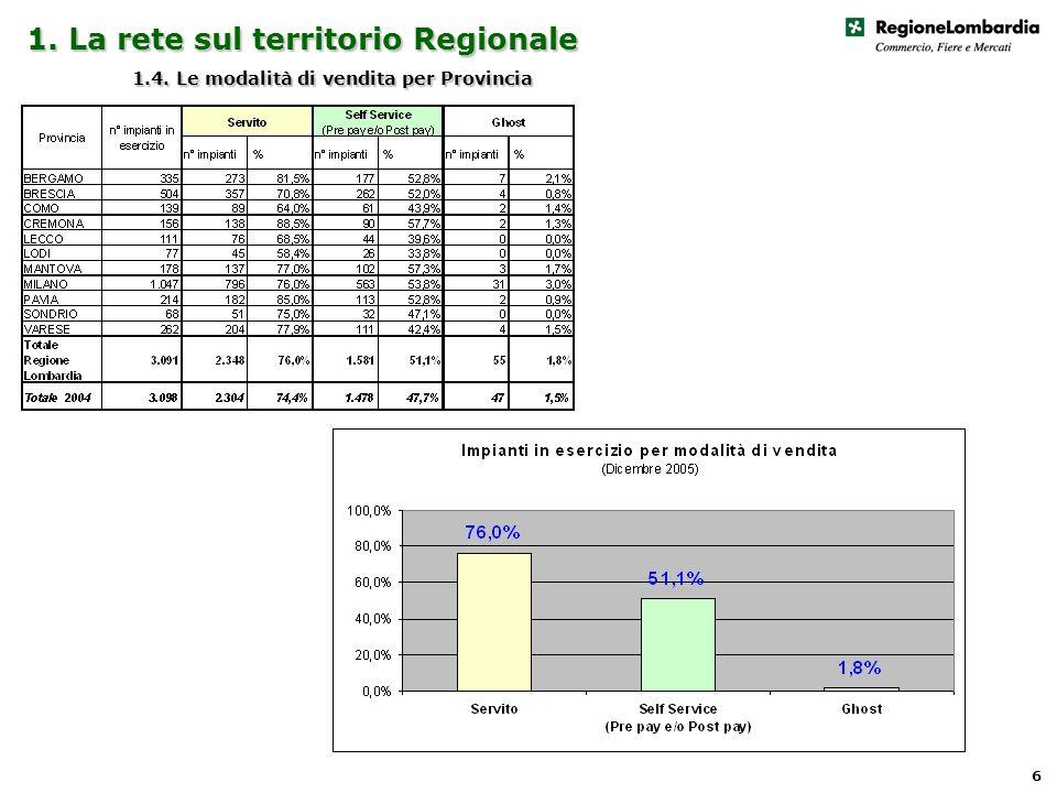 1. La rete sul territorio Regionale 1.4. Le modalità di vendita per Provincia 6