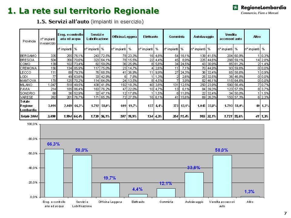 1. La rete sul territorio Regionale 1.5. Servizi allauto (impianti in esercizio) 7