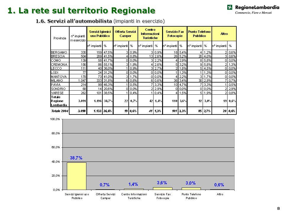 1. La rete sul territorio Regionale 1.6. Servizi allautomobilista (impianti in esercizio) 8
