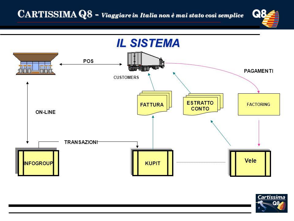 C ARTISSIMA Q8 - Viaggiare in Italia non è mai stato così semplice INFOGROUP KUPIT Vele ON-LINE TRANSAZIONI FATTURA ESTRATTO CONTO FACTORING PAGAMENTI