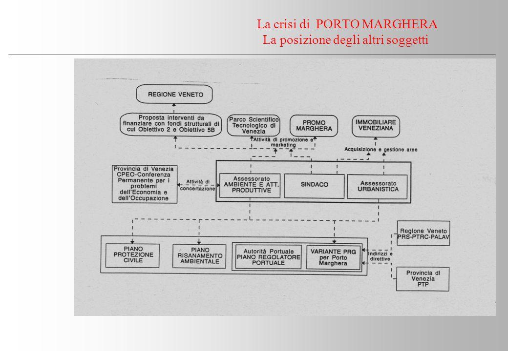 La crisi di PORTO MARGHERA La posizione degli altri soggetti -