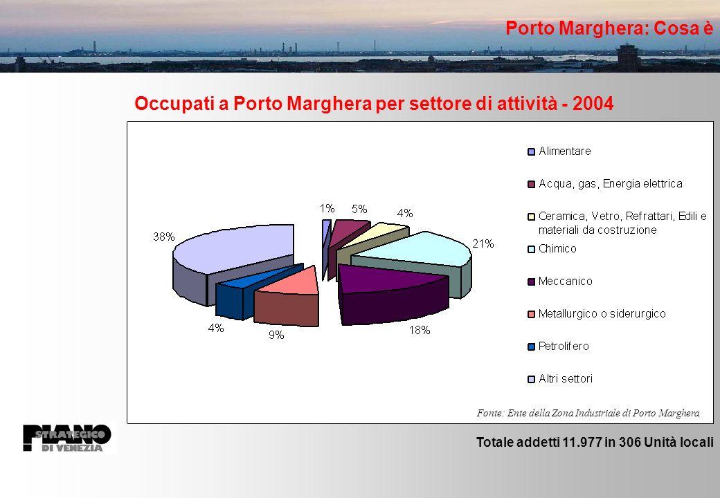 Fonte: Ente della Zona Industriale di Porto Marghera Occupati a Porto Marghera per settore di attività - 2004 Porto Marghera: Cosa è Totale addetti 11.977 in 306 Unità locali
