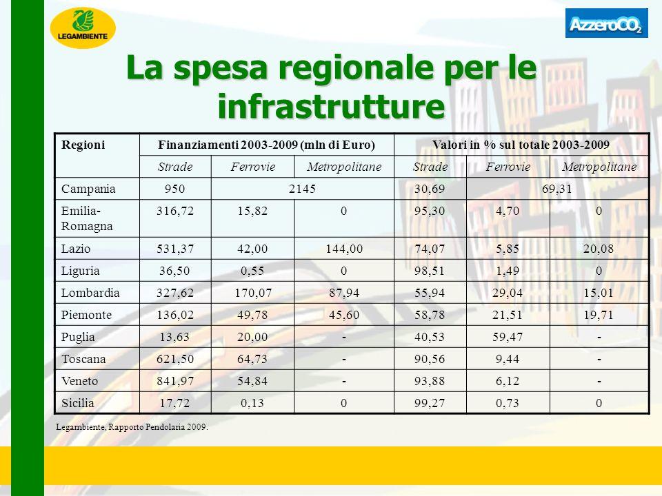 La spesa regionale per le infrastrutture RegioniFinanziamenti 2003-2009 (mln di Euro)Valori in % sul totale 2003-2009 StradeFerrovieMetropolitaneStrad
