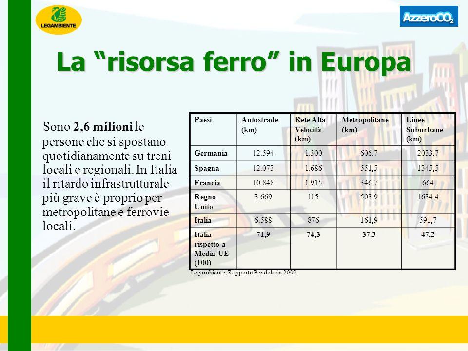 La risorsa ferro in Europa Sono 2,6 milioni le persone che si spostano quotidianamente su treni locali e regionali. In Italia il ritardo infrastruttur