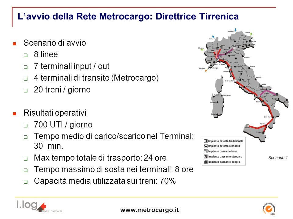 www.metrocargo.it Lavvio della Rete Metrocargo: Direttrice Tirrenica Scenario di avvio 8 linee 7 terminali input / out 4 terminali di transito (Metrocargo) 20 treni / giorno Risultati operativi 700 UTI / giorno Tempo medio di carico/scarico nel Terminal: 30 min.