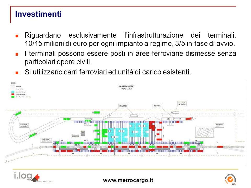 www.metrocargo.it Investimenti Riguardano esclusivamente linfrastrutturazione dei terminali: 10/15 milioni di euro per ogni impianto a regime, 3/5 in fase di avvio.