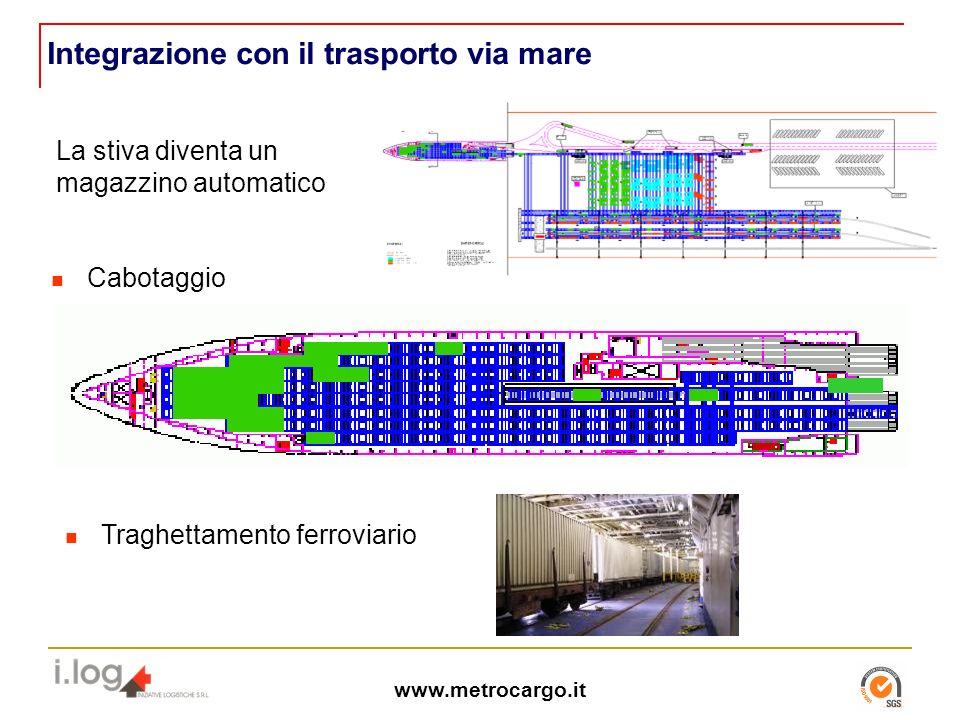 www.metrocargo.it Integrazione con il trasporto via mare La stiva diventa un magazzino automatico Cabotaggio Traghettamento ferroviario