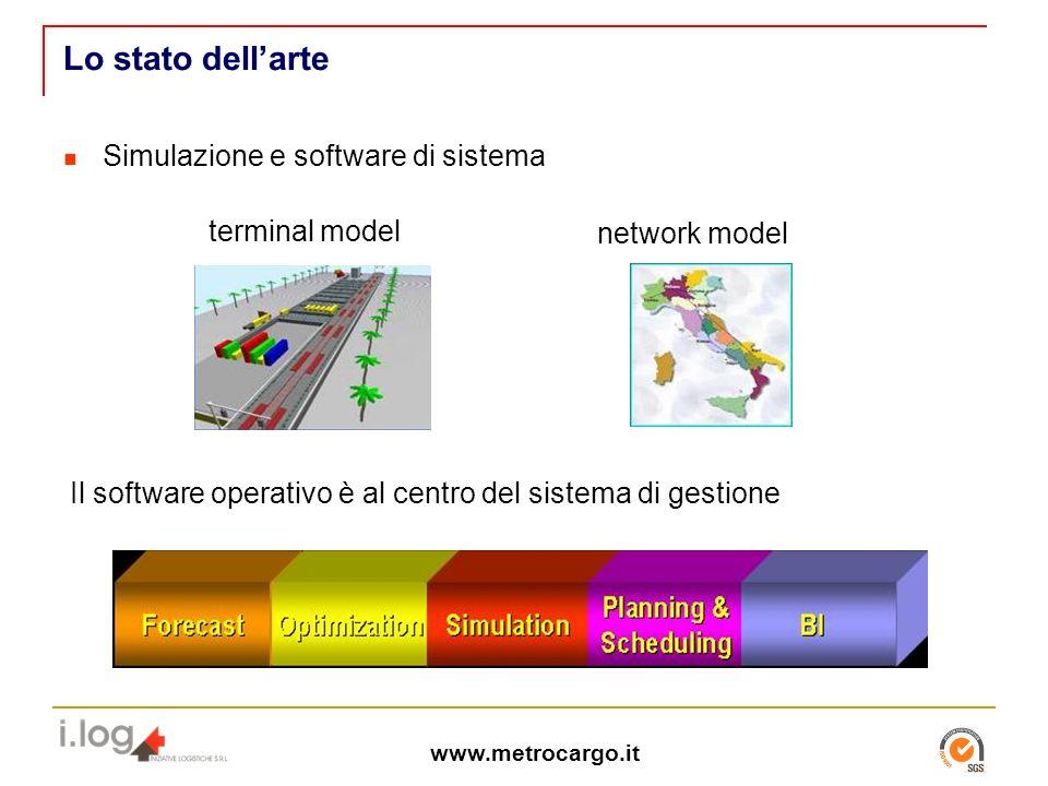 www.metrocargo.it Lo stato dellarte Simulazione e software di sistema network model terminal model Il software operativo è al centro del sistema di gestione